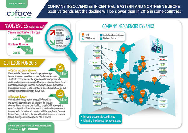 Company insolvencies in central, eastern and northern Europe