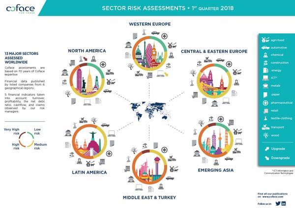 SECTOR RISK ASSESSMENTS • 1ST QUARTER 2018