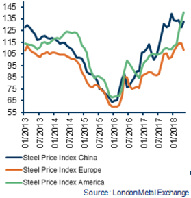 Steel Price Index (USD)