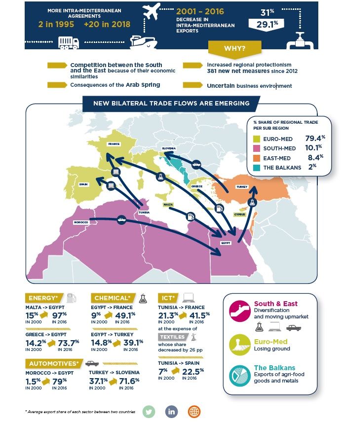 New Mediterranean Trade Routes - Infographic